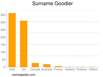 Surname Goodier