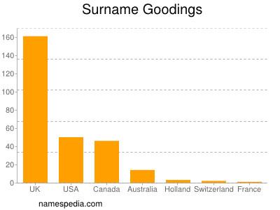 Surname Goodings