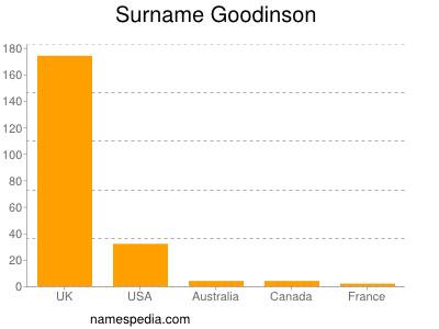 Surname Goodinson