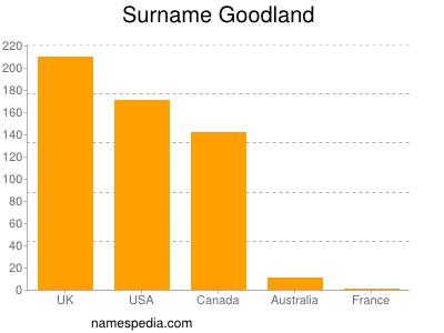 Surname Goodland