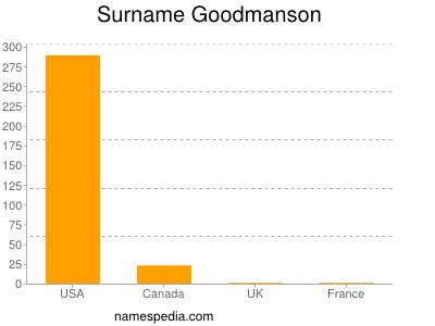 Surname Goodmanson