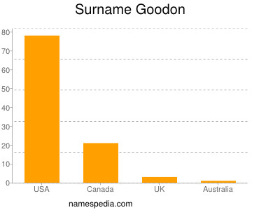 Surname Goodon