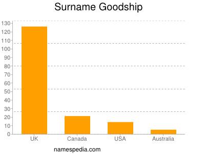 Surname Goodship