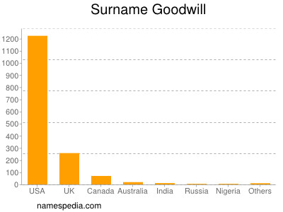 Surname Goodwill