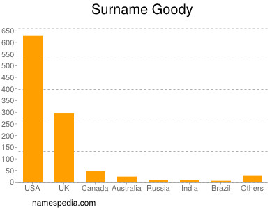 Surname Goody
