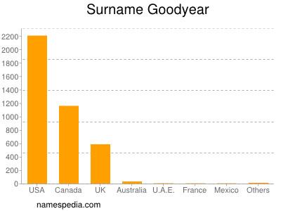 Surname Goodyear