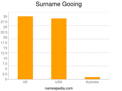 Surname Gooing