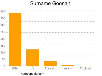 Surname Goonan