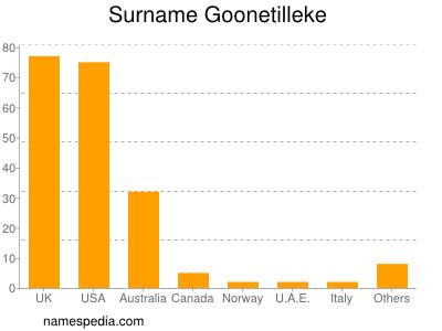 Surname Goonetilleke