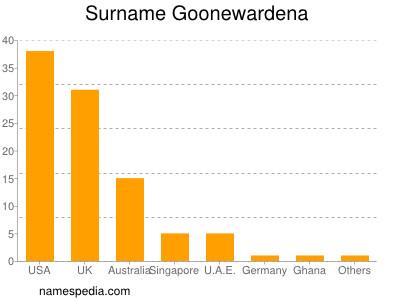 Surname Goonewardena