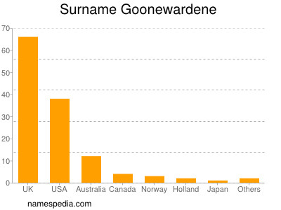 Surname Goonewardene