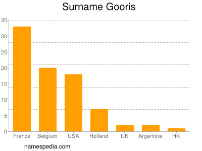 Surname Gooris
