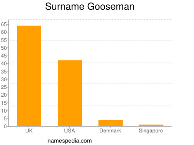 Surname Gooseman