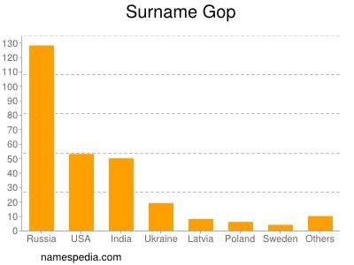 Surname Gop