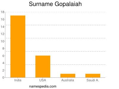 Surname Gopalaiah