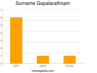 Surname Gopalarathnam