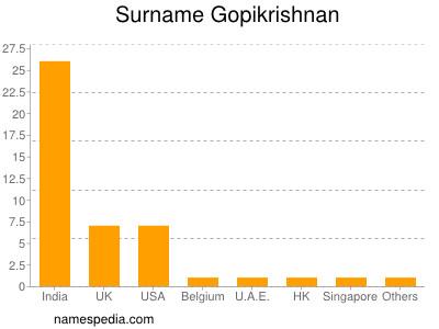 Surname Gopikrishnan