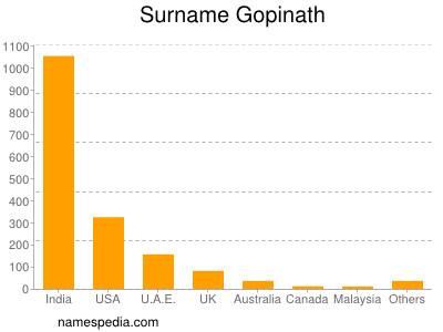 Surname Gopinath