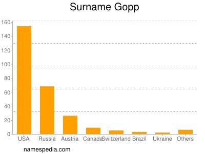 Surname Gopp