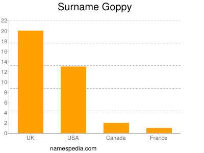 Surname Goppy