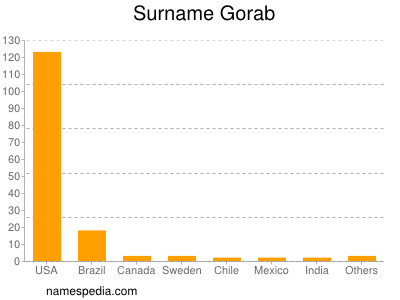 Surname Gorab