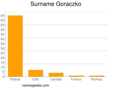 Surname Goraczko