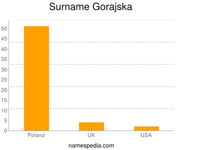 Surname Gorajska