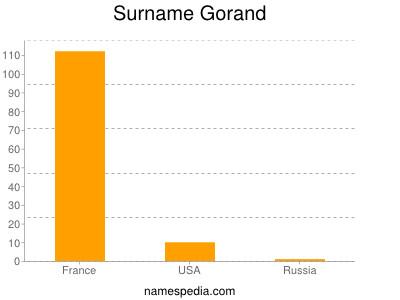 Surname Gorand