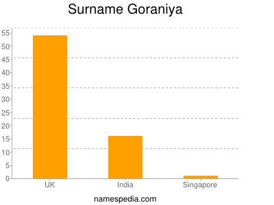 Surname Goraniya