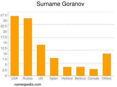 Surname Goranov