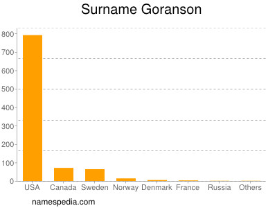 Surname Goranson