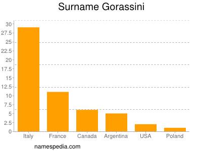 Surname Gorassini