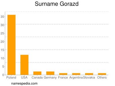 Surname Gorazd
