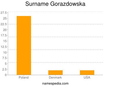 Surname Gorazdowska