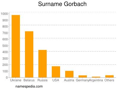 Surname Gorbach