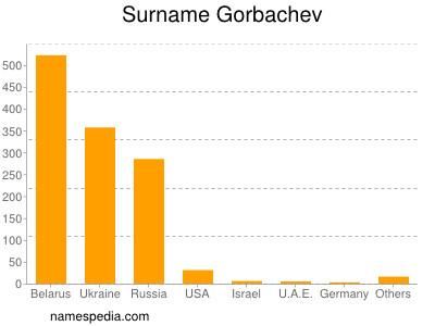Surname Gorbachev
