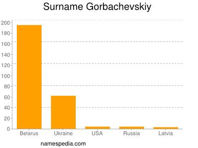 Surname Gorbachevskiy