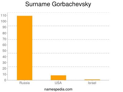 Surname Gorbachevsky