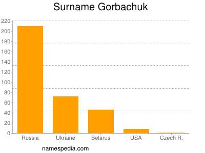 Surname Gorbachuk