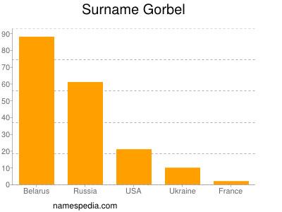 Surname Gorbel