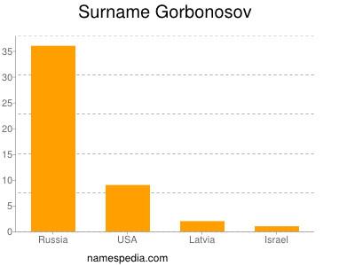 Surname Gorbonosov