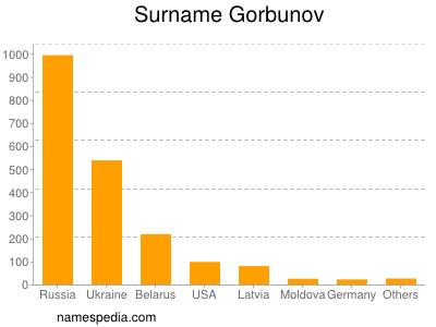 Surname Gorbunov