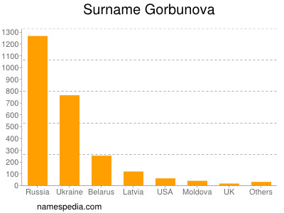 Surname Gorbunova