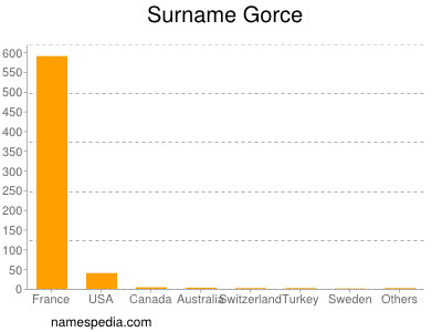 Surname Gorce