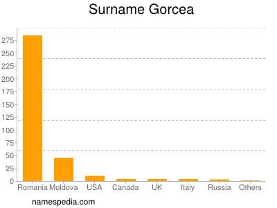 Surname Gorcea