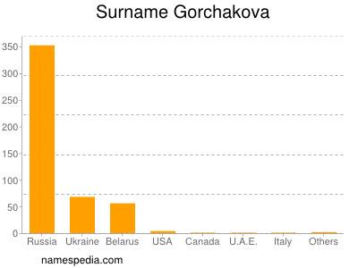 Surname Gorchakova