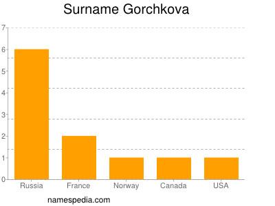 Surname Gorchkova