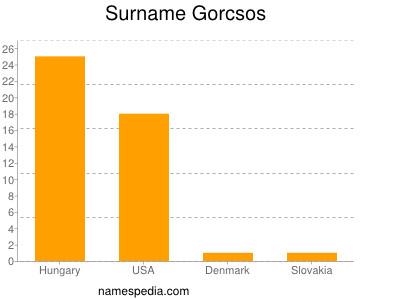 Surname Gorcsos