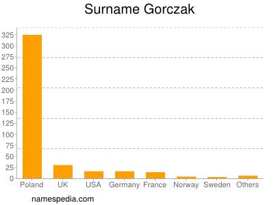 Surname Gorczak