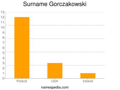 Surname Gorczakowski